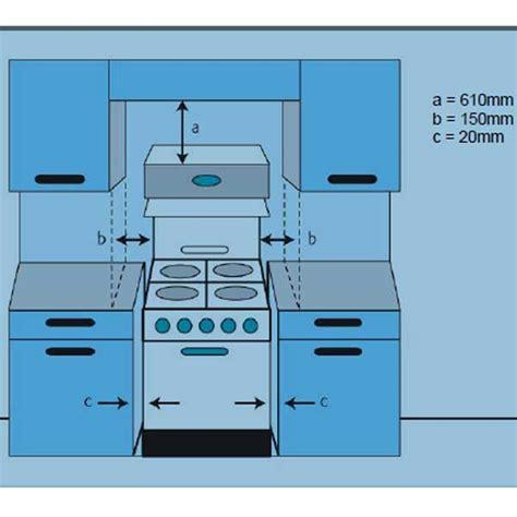 Kitchen Installation Regulations by Gas Appliances