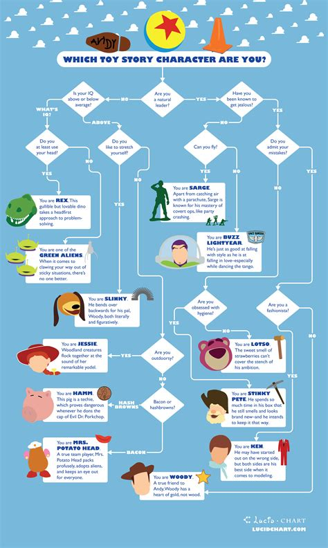 character flowchart which story character are you lucidchart