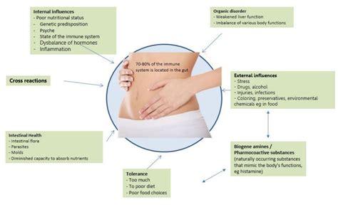 food allergy symptoms food allergy symptoms causes