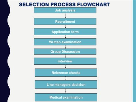 flowchart of recruitment and selection process recruitment selection