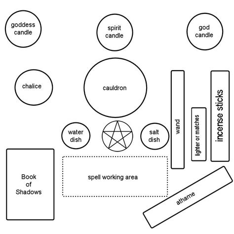 layout of meaning altars and sacred spaces witchpetals