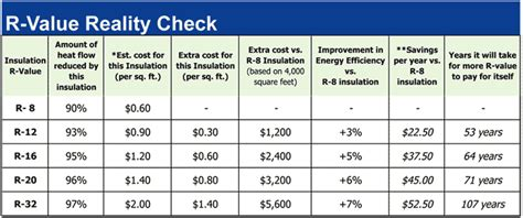 understanding r value for spray foam insulation in