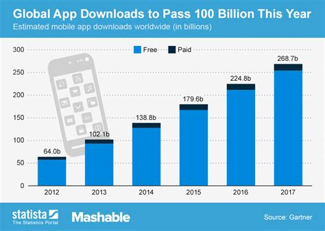 2016 download mobile app chart global app downloads to pass 100 billion this year