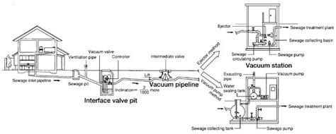 water treatment coloring page components of the vacuum sewerage system water treatment