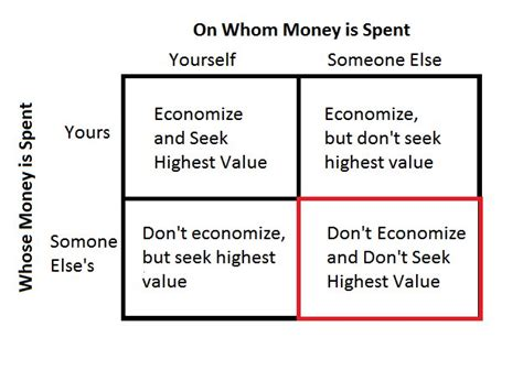 Ways I Could Be A Careless Spender by Four Ways To Spend Money Libertarian Network Of