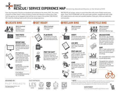 customer experience mapping template 120 best ux customer experience maps images on