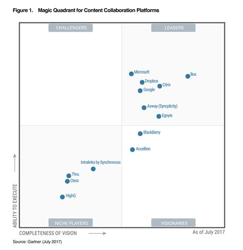 gartner magic quadrant storage gartner magic quadrant storage gartner box a leader in