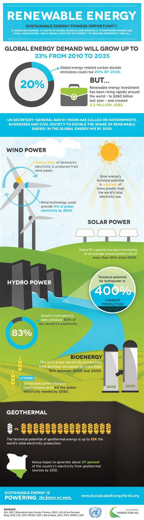 sustainable energy sustainable energy for all renewable energy infographic