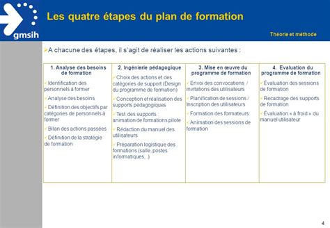 plan de formation exemple
