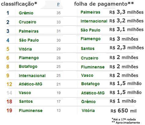 os 10 maiores salarios de jogadores do brasil 2016 custo benef 237 cio papodehomem