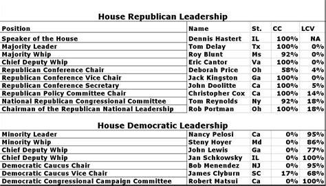 house of representatives leader environment