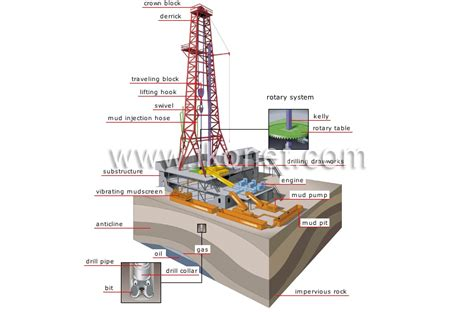 land rig layout pdf oil rig diagram data library