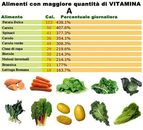 vitamina a alimenti all unical un convegno sulla vitamina a