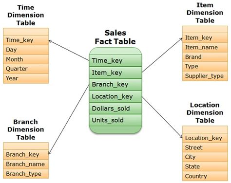 Difference Between And Snowflake Schema With Diagram difference between and snowflake schema with exle