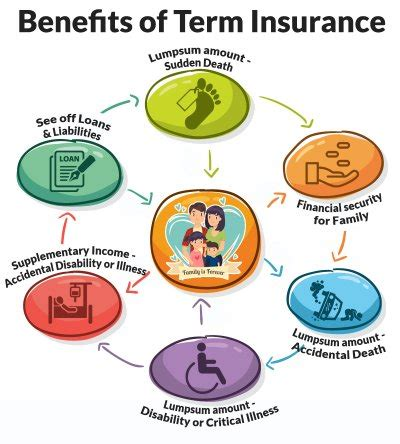 term insurance compare term plans policy