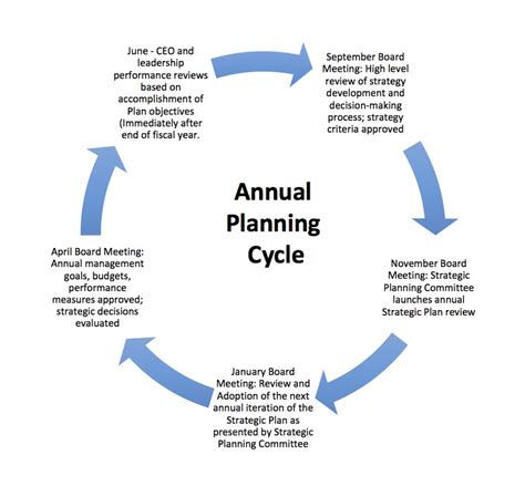 strategic planning cycle diagram question nine how will you support continuous learning