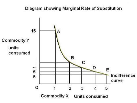 marginal utility review 4 wmv of diminishing marginal utility and diagram 28