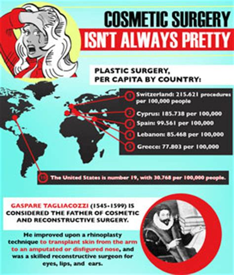 7 Interesting Facts About Cosmetic Surgery by Cosmetic Surgery Facts And Trivia Popsugar