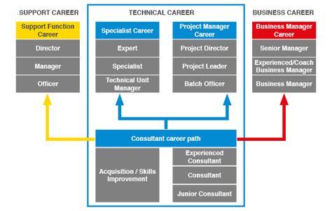 design engineer career path google career ladder best image voixmag com