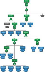 Decision Tree Template Visio by Visio Tree Diagram Template Visio Activity Diagram