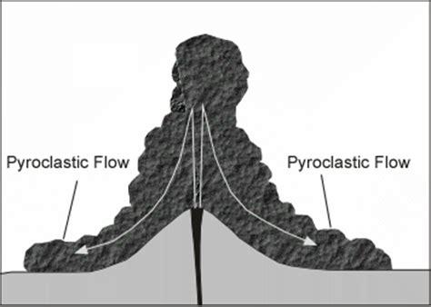 volcanoes  volcanic eruptions