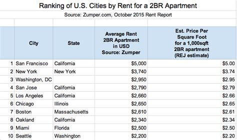average rent 2 bedroom apartment average cost of 2 bedroom apartment in san francisco 28 images 1 bedroom