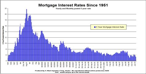 current house loan interest rate current mortgage rates
