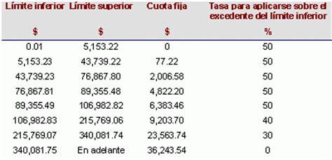 tabla 113 lisr 2015 tablas del art 113 lisr para 2015