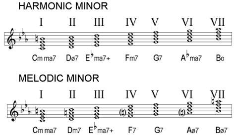 minor swing scales minor harmony in swing jazz gearslutz