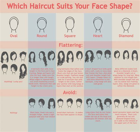 hairstyles for girl according to face shape which haircut suits your face shape visual ly