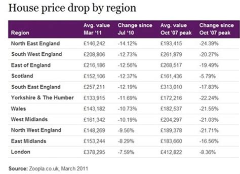 house prices fall 11 uk economy