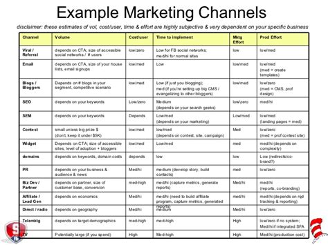 Exle Marketing Channels Disclaimer These Digital Channel Strategy Template