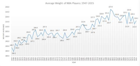 average height a historical look at the nba player 1947 2015