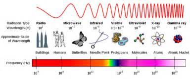 Radio Waves Size Theskynet Science Radio Astronomy