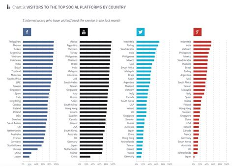 most popular mobile network uk 2015 social network popularity by country smart insights
