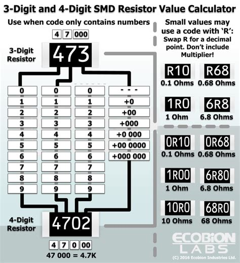 smd resistor value converter resistor basics 2 identifying values ecobion labs