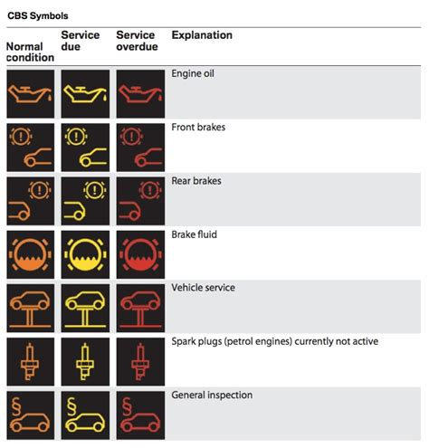 bmw dashboard symbols bmw dashboard symbols autos post