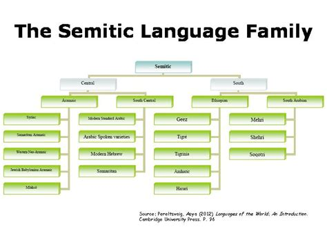 language history dr ephraim isaac ph d history on semitic languages