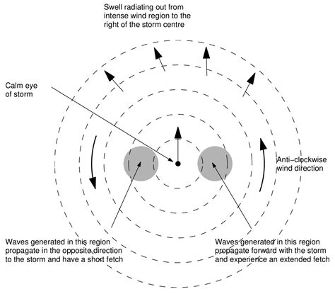 cyclone formation diagram cyclone diagram www pixshark images galleries with