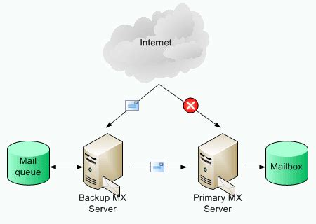 linux mail server send and receive emails part 1 techinfo007 command center postfix backup mx