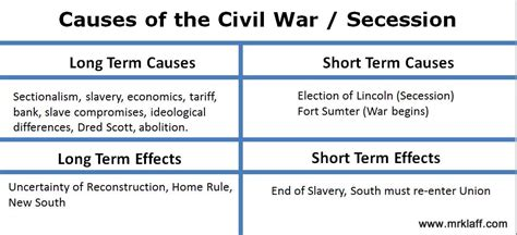 Cause And Effect Of Civil War Essay by Causes Of The Civil War Essay Apush How To Write An