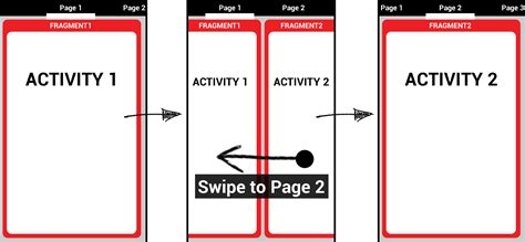 inflate layout in activity android android how to put an activity into a fragment stack