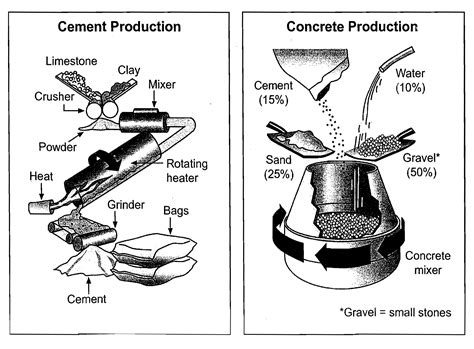 The Diagram Below Shows Two Different Processes For Manufacturing Black Tea Summarise The by The Diagram Below Shows The Stages And Equipment Used In Cement Process And How Cement