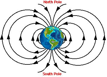 diagram of a magnetic field the earth s magnetic field