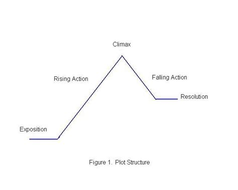 plot line diagram storytelling in social media and events experiential