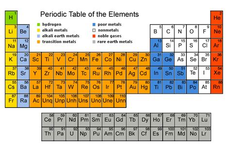 Liquids On The Periodic Table by Periodic Table Of The Elements