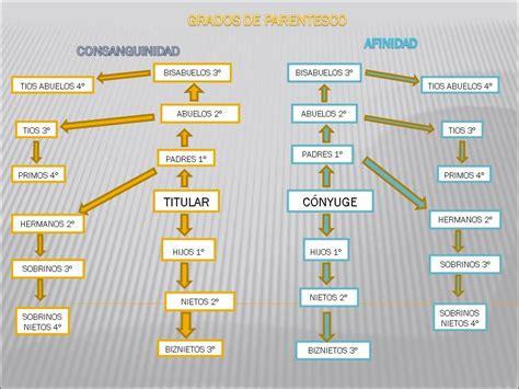 cuarto grado de consanguinidad y segundo de afinidad grados de parentesco grados de consanguinidad y de