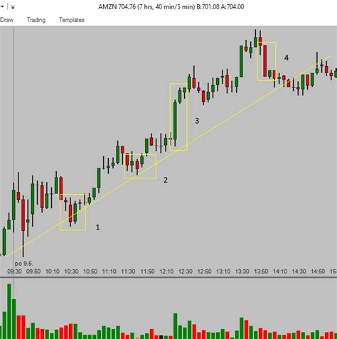 Candlestick Pattern Day Trading | day trading chart patterns call put option