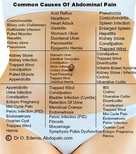Abdominal Soreness And Detox by Abdominal Is A Commonn Thing In Pregnancied Bit Often