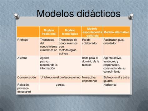 Modelo Curricular Verbal Didactico Cuadro Comparativo Modelos Did 225 Cticos